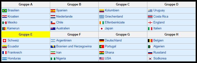 WM2014-Gruppen