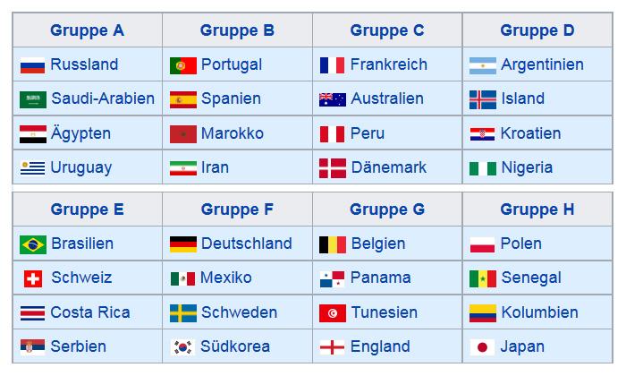 WM2018 Gruppen